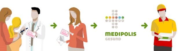 Medipolis Rezept bestellung