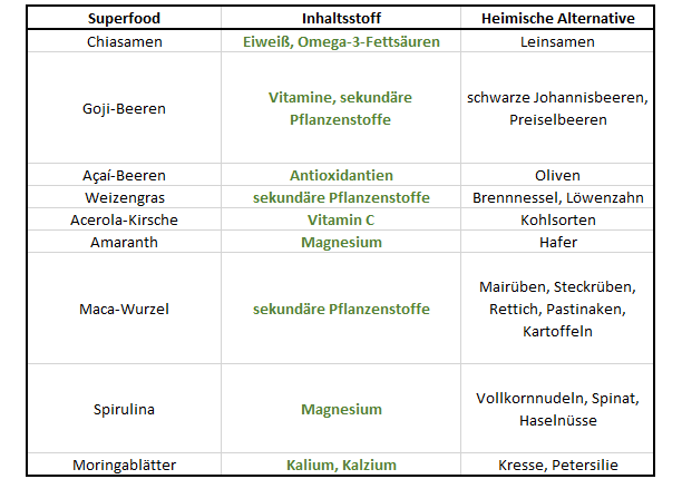 superfood-vergleich-tabelle