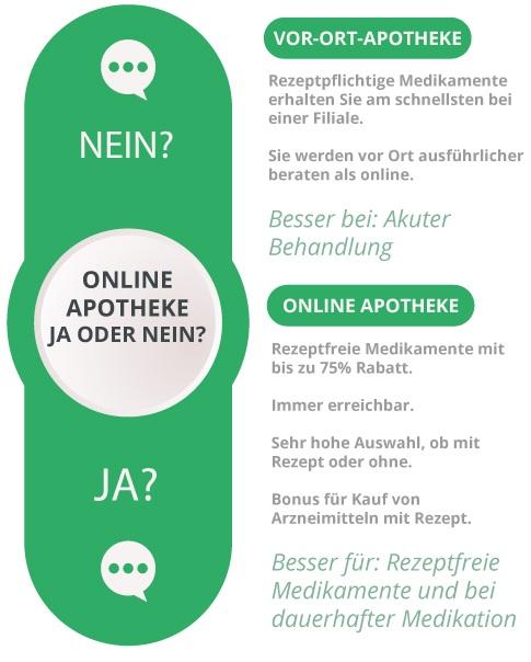 Vergleich Online Apotheke und Vor-Ort-Filiale