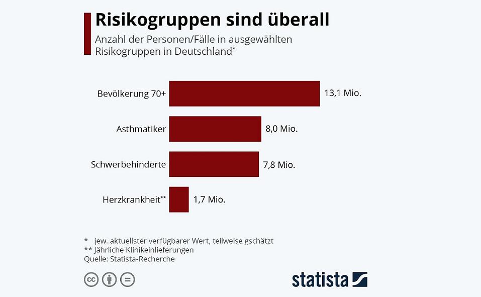 risikogruppe deutschland