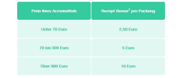 Rezept Bonus Shop Apotheke